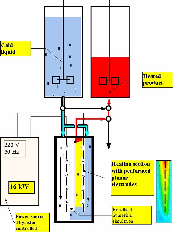OOV-1 Experimental rig continuous ohmic heater